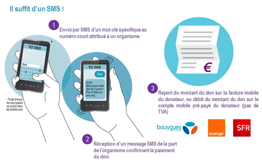 parcours du don par sms
