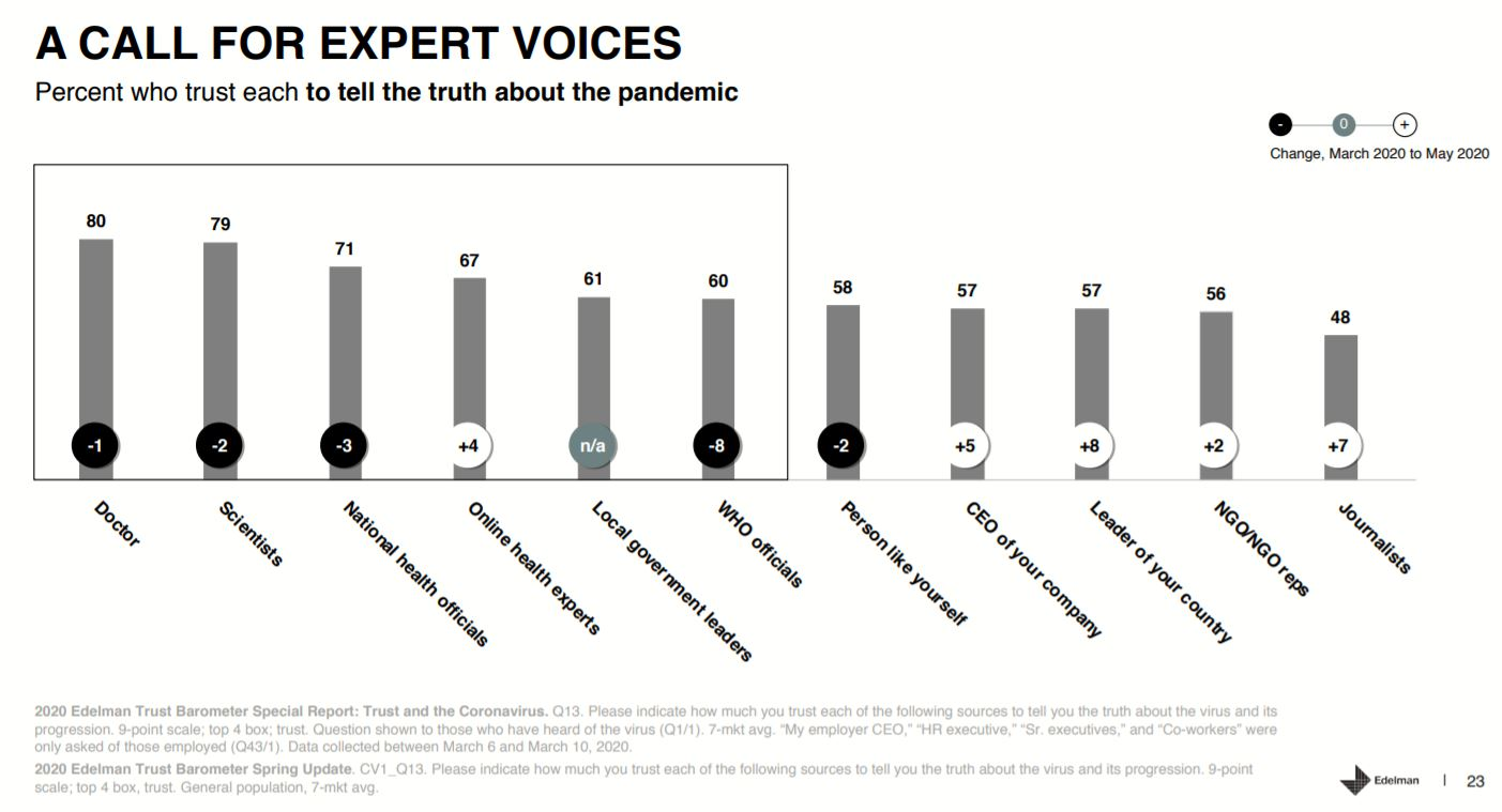 expert voices - baromètre de la confiance edition covid