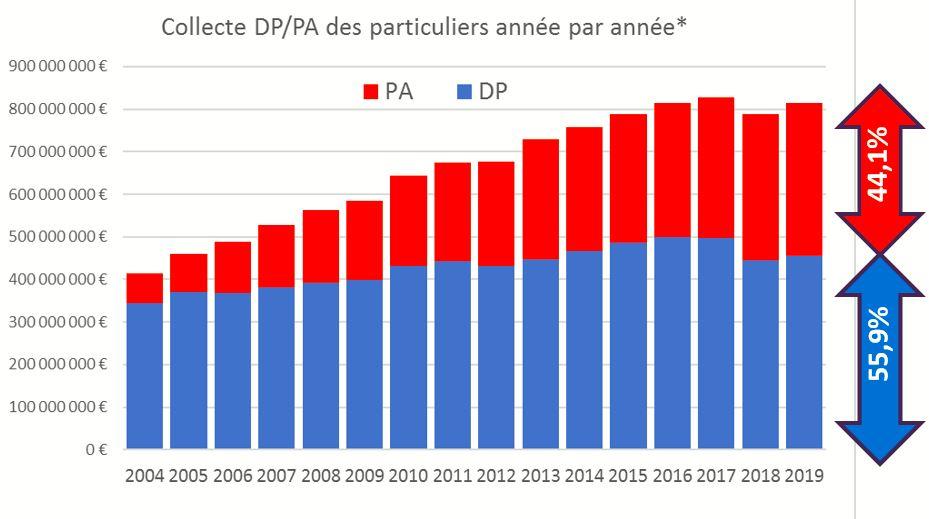 DP vs PA - baromètre de la générosité des français en 2019