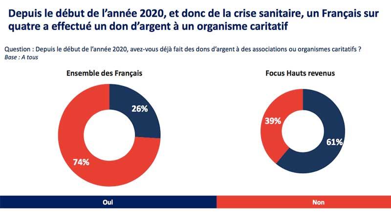 La générosité en temps de crise - dons des français