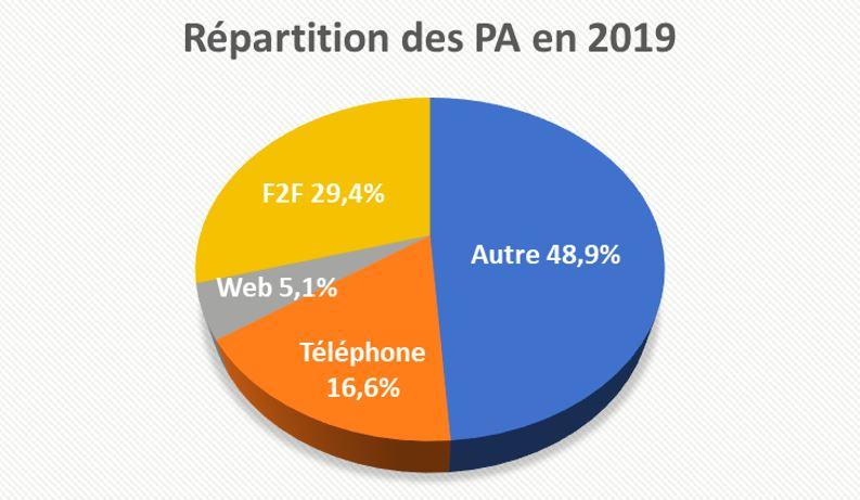 Répartition PA - baromètre de la générosité des français en 2019