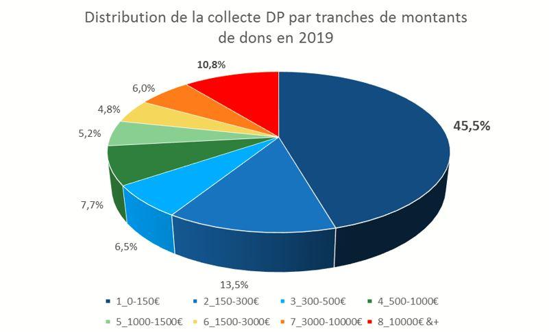 Répartition collecte DP par montant - baromètre de la générosité des français en 2019