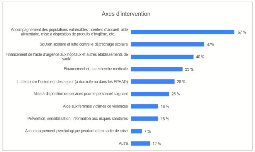 axes d'intervention - etude admical mécénat et covid