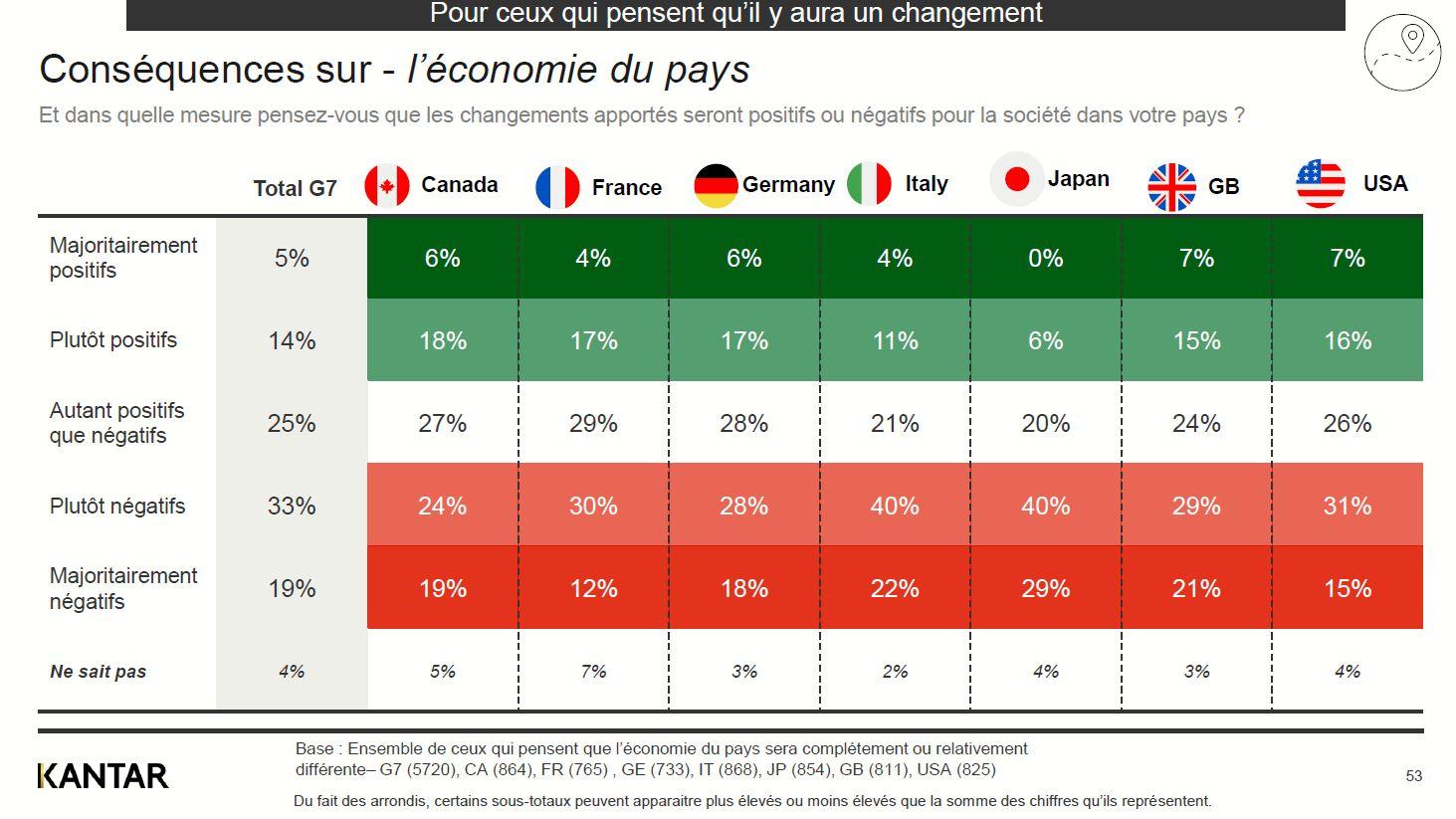 conséquences économies du pays - etude kantar covid-19