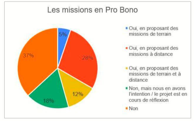 mission pro bono - etude admical mécénat et covid