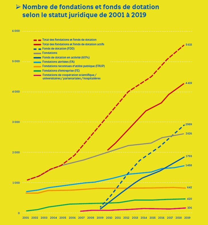 nombre de fonds et fondation - Baromètre 2020 de la philanthropie