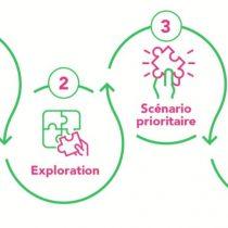 Faire évoluer le modèle économique de son ONG