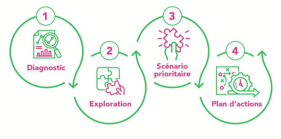 faire évoluer son modèle économique - les étapes