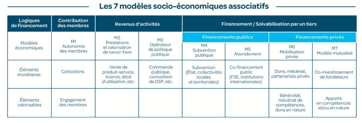 modèles économiques associatifs