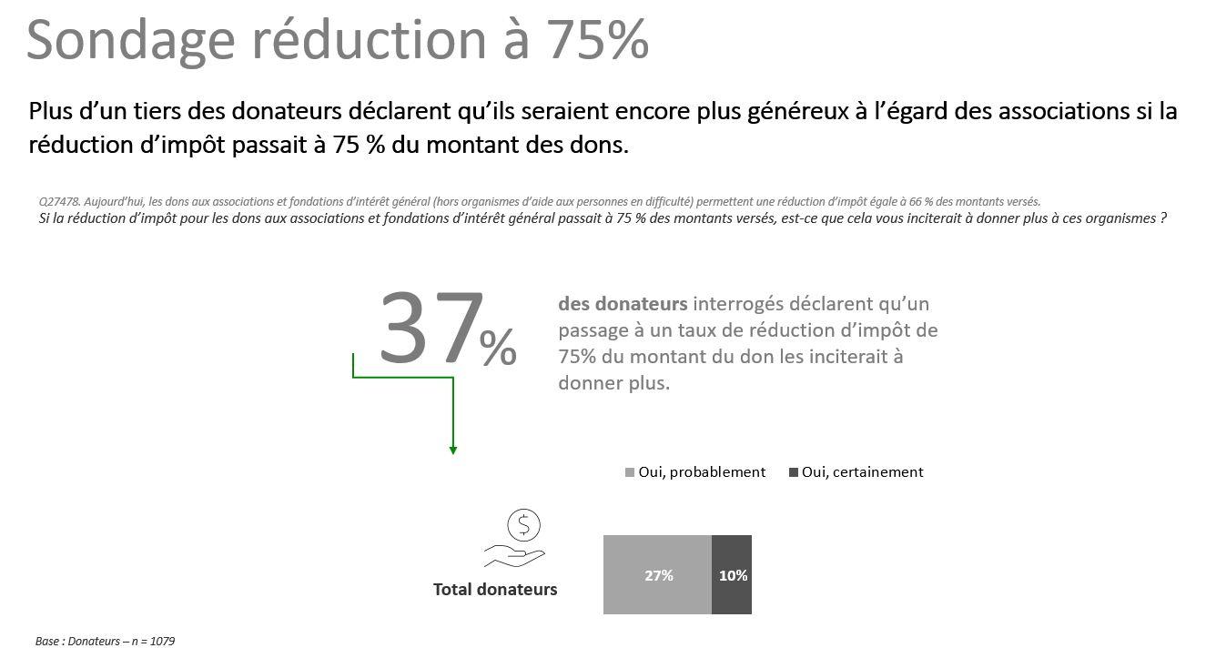 Sondage réduction à 75 %
