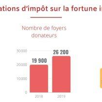 Étude sur les dons déclarés – Edition 2020 – Recherches et Solidarités