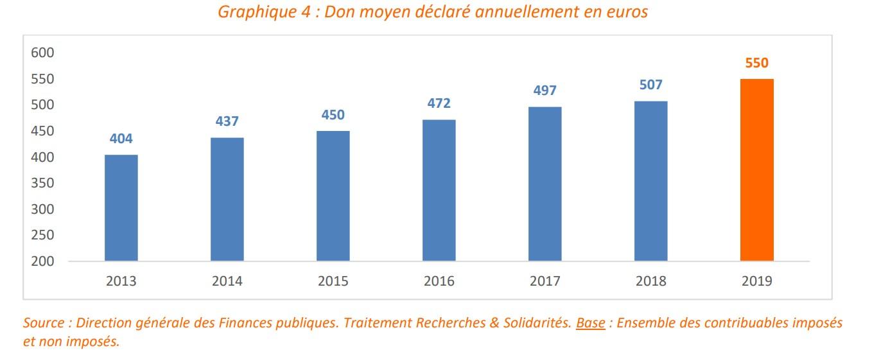 don moyen annuel en 2019 - étude des dons déclarés édition 2020 de recherches et solidarités