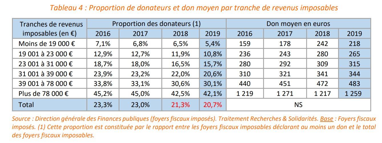 proportion de donateurs par tranche de revenu en 2019 - étude des dons déclarés édition 2020 de recherches et solidarités