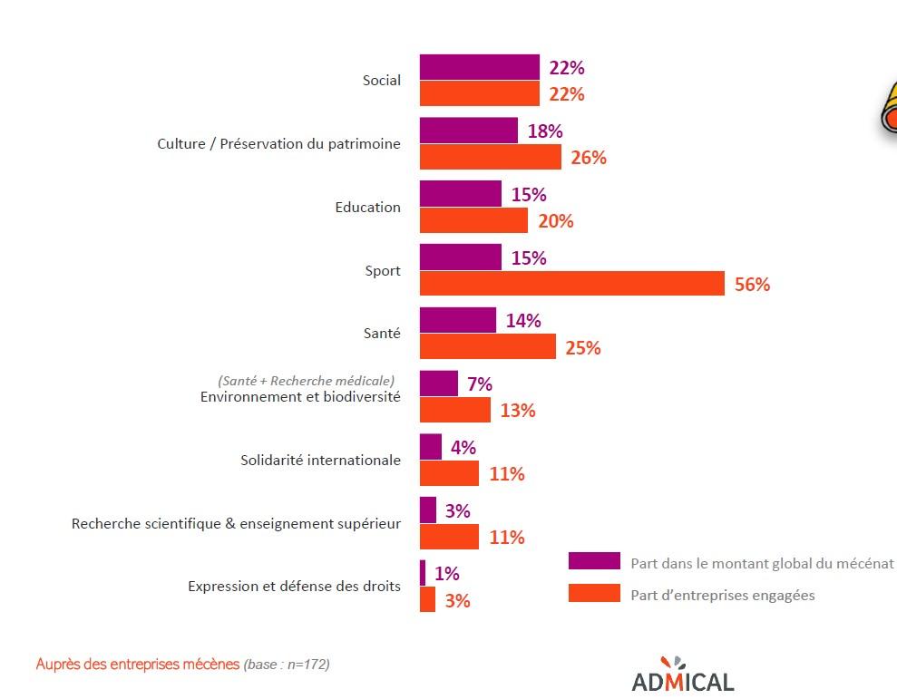 classement missions sociales privilégiées - baromètre du mécénat d'entreprise en 2020