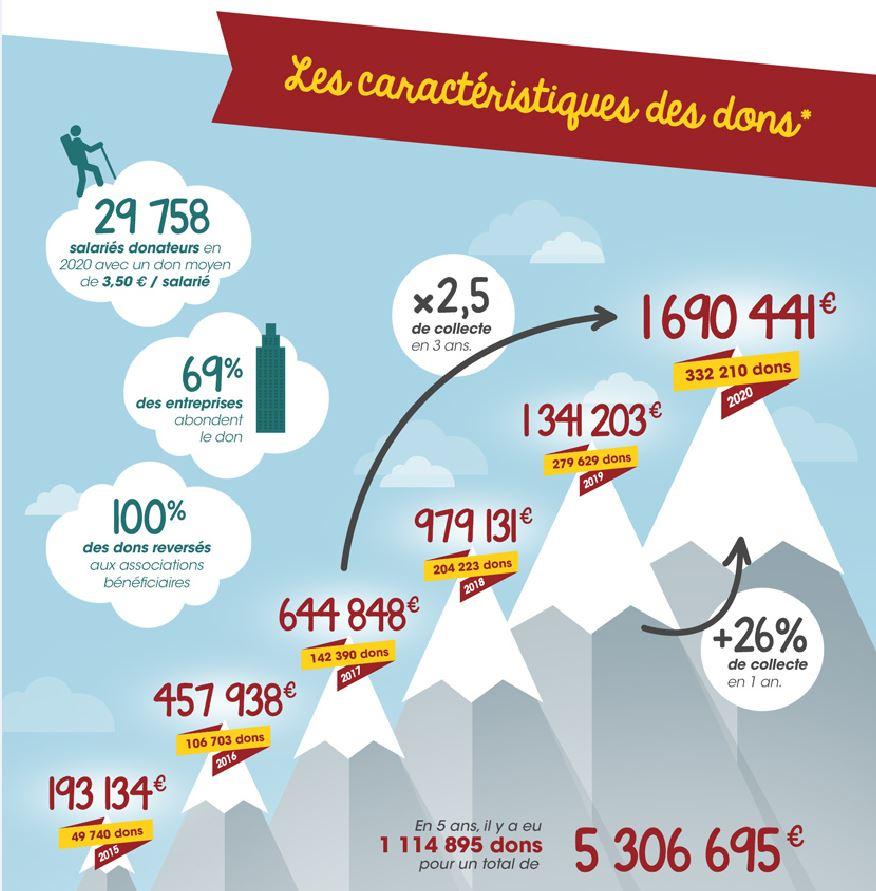 évolutions du don sur salaire selon le baromètre 2021