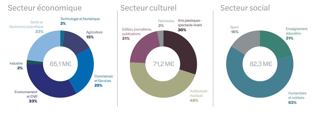 secteur du financement participatif par don en 2020 - baromètre du crowdfunding en 2021 sur 2020