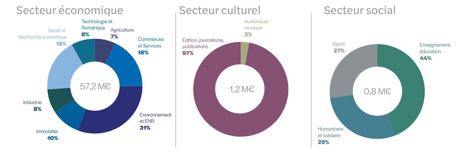 secteur du financement participatif par investissement en 2020 - baromètre du crowdfunding en 2021 sur 2020
