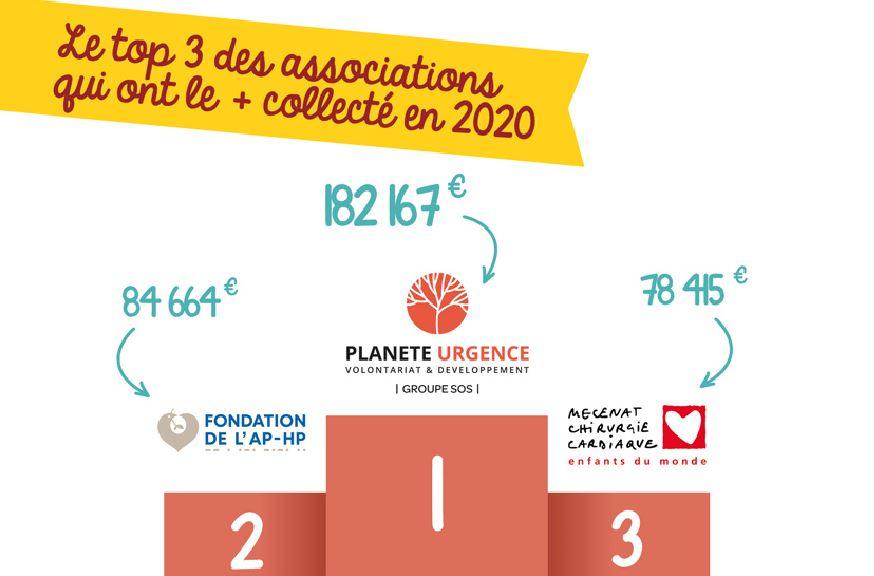 top 3 associations du baromètre 2021 du don sur salaire