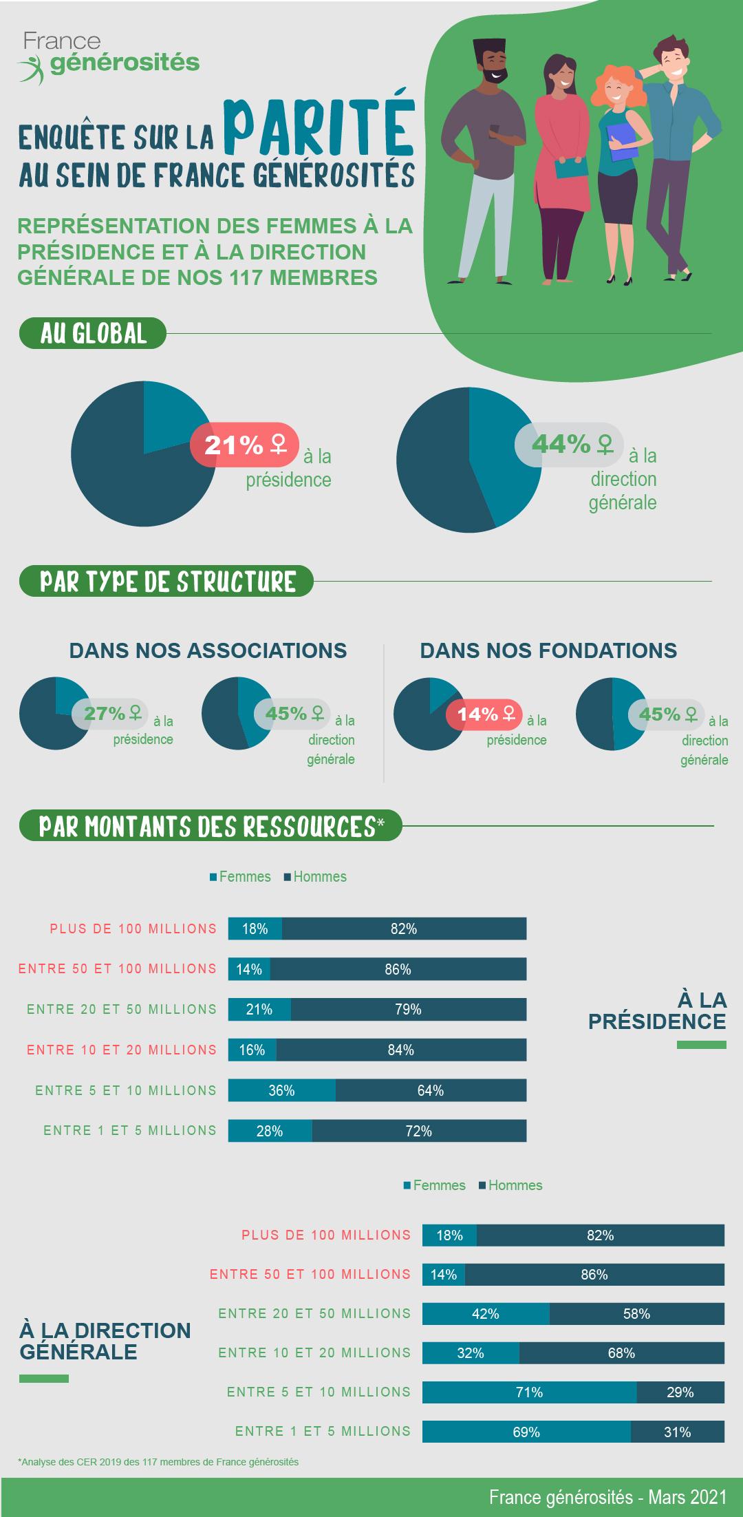 Infographie_Parite france générosités