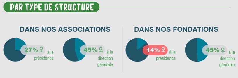 parité chez les membres de France générosités par type de structures