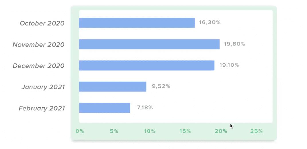 taux de conversion - fundraising en 2020 pour iraiser