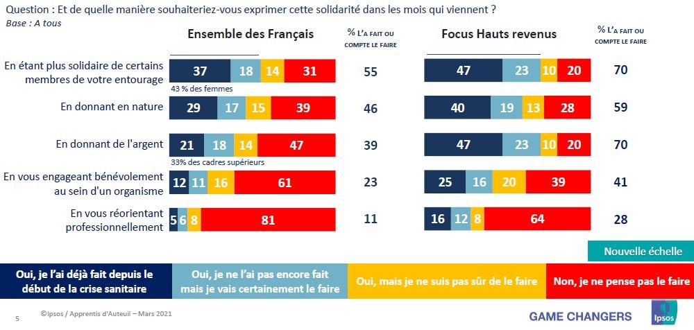 engagement des français après la crise covid-19