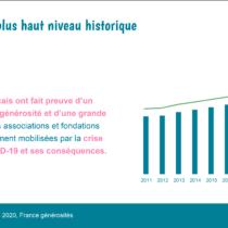 CP – Une générosité exceptionnelle des Français en 2020 face à la crise