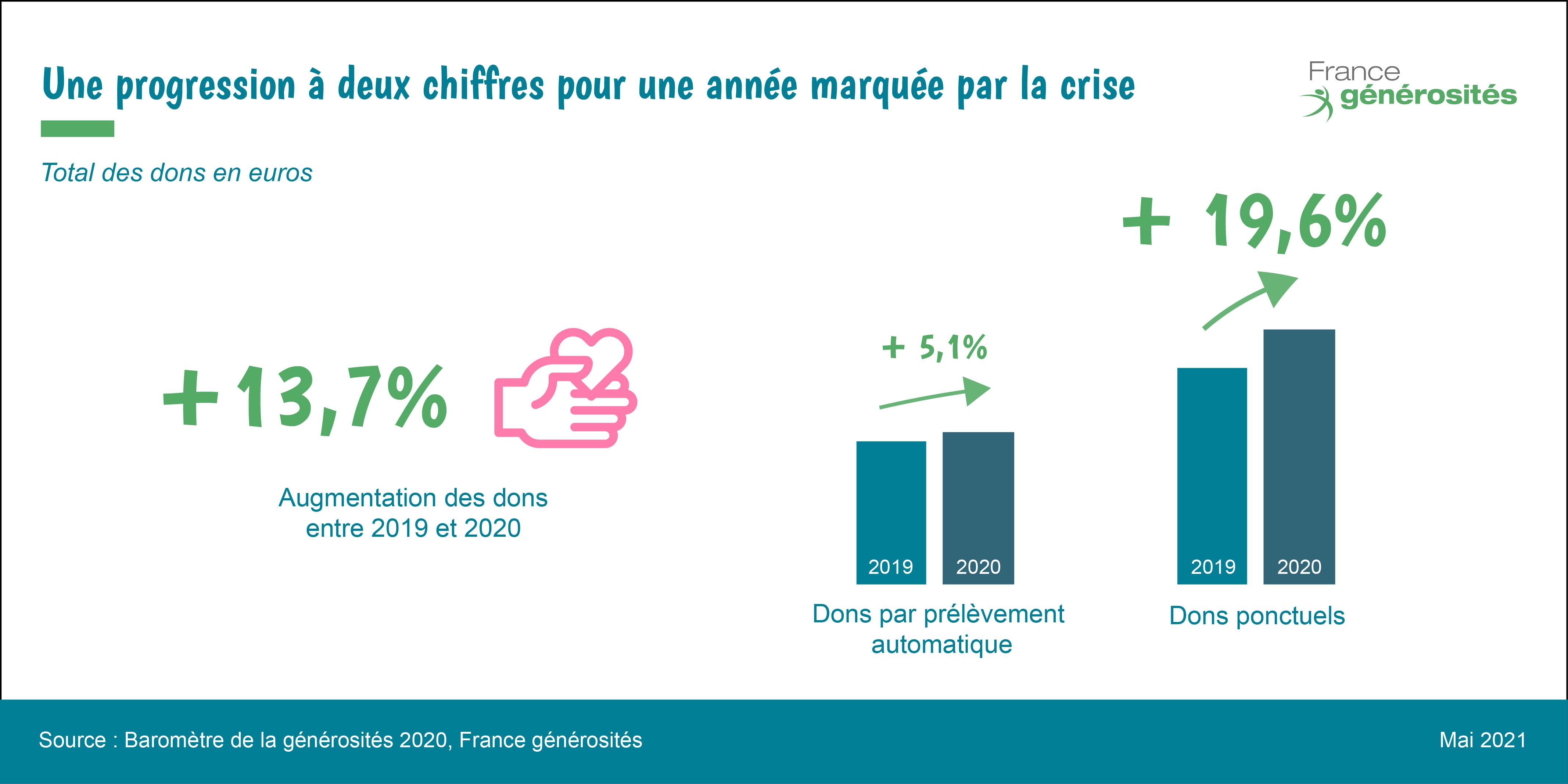 évolution de la collecte de dons en 2020 - baromètre de la générosité 2020