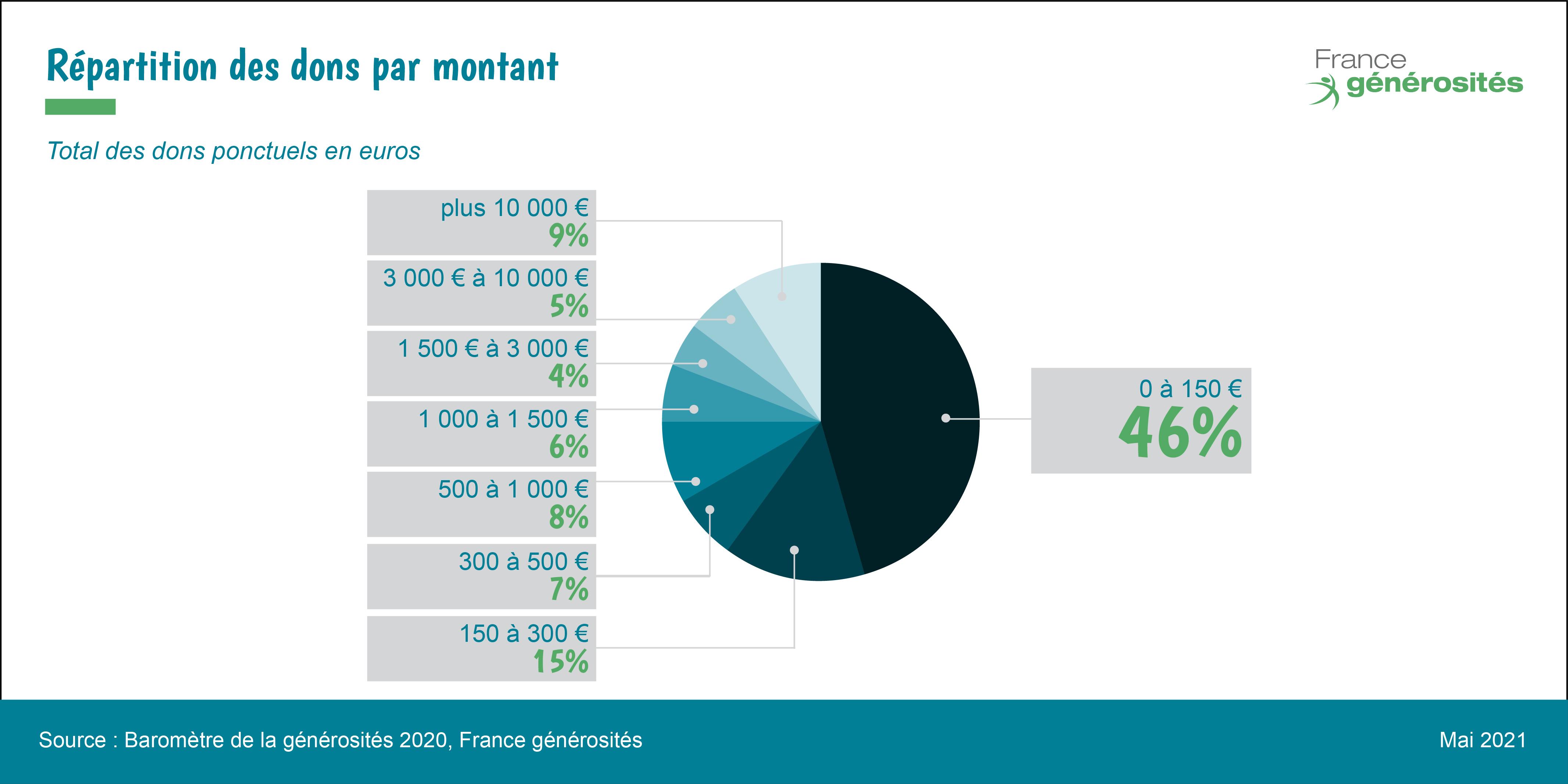 répartition par montant de dons en 2020