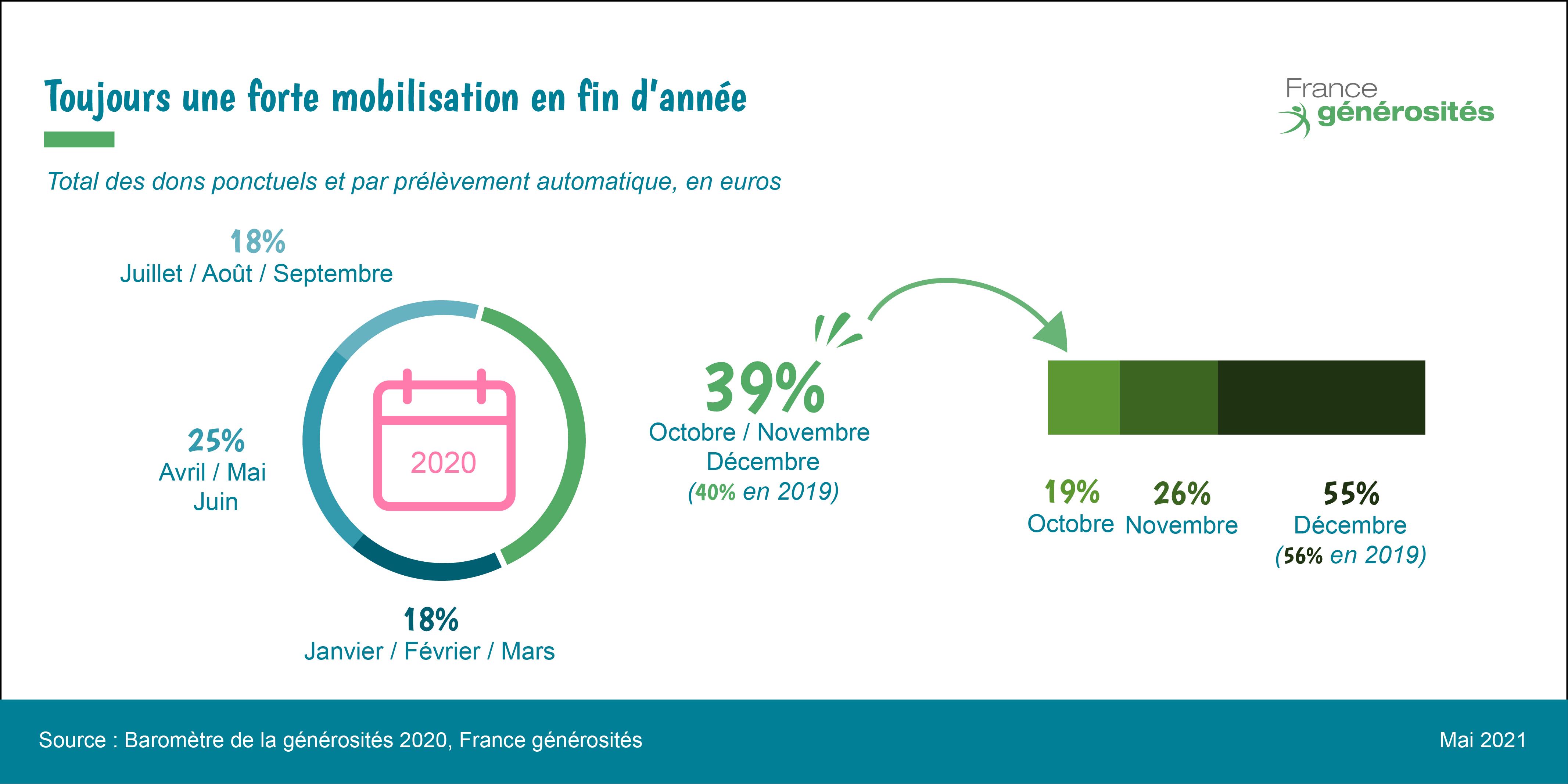 saisonnalité des dons en 2020 - baromètre de la générosité 2020