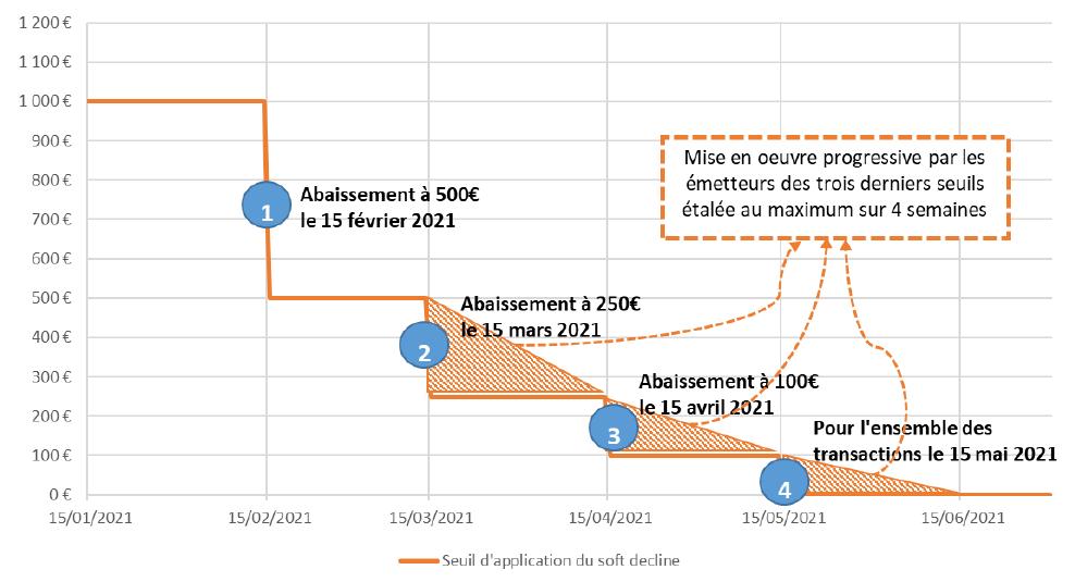 trajectoire et étapes conformité DSP2