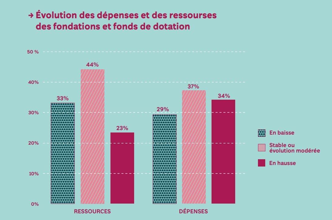 évolution des dépenses et ressources des fondations - baromètre 2021 de la philanthropie