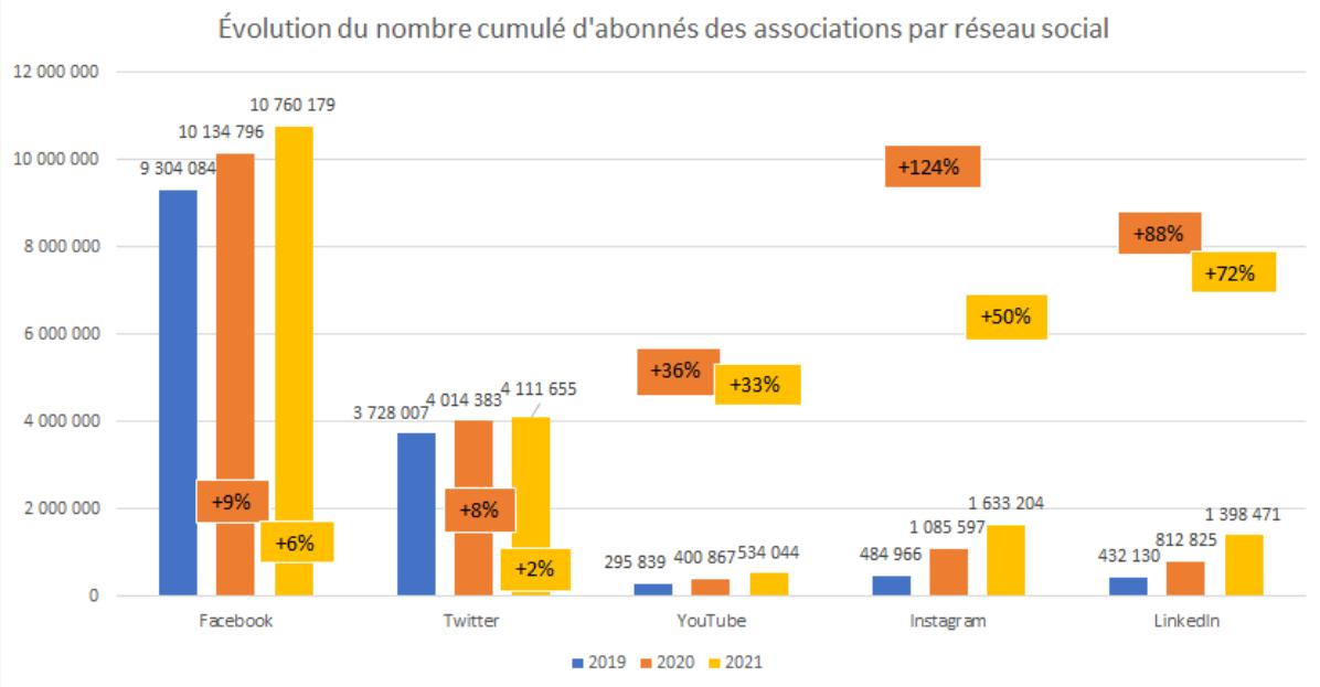 évolution du nombre d'abonnées des associations par réseau social - baromètre des réseaux sociaux 2021