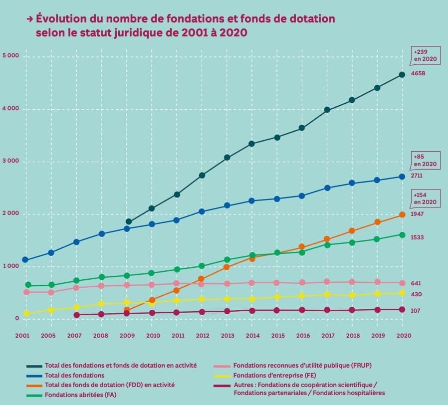 évolution du nombre de fondations et fonds de dotation - baromètre 2021 de la philanthropie