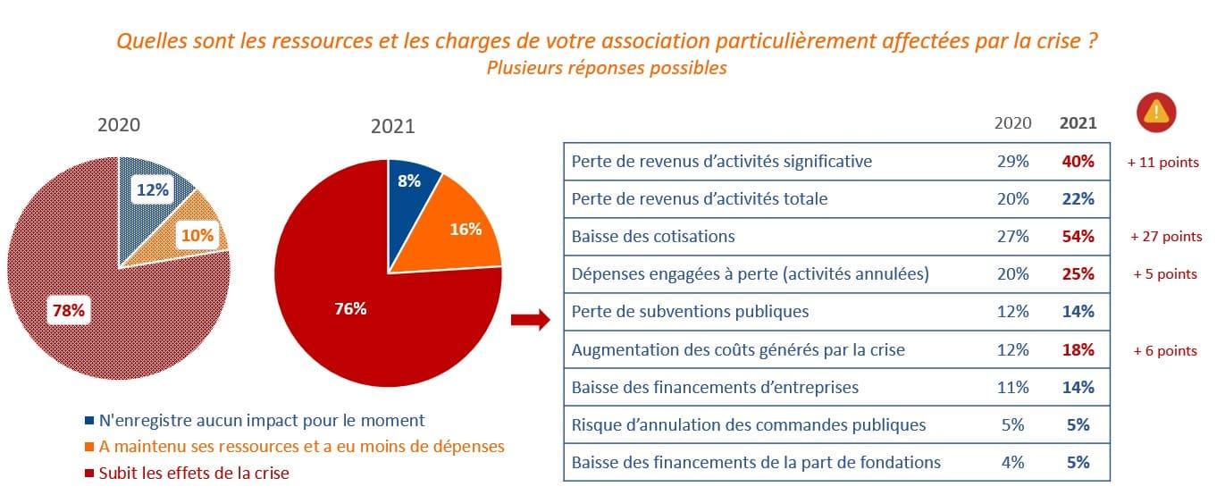 ressources et charges des associations affectées par la crise - étude covid 19 un an après