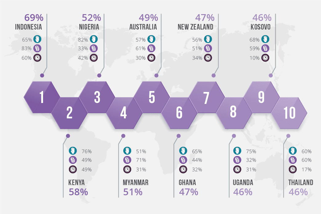 Top 10 des pays les plus généreux dans le monde - world giving index 2021