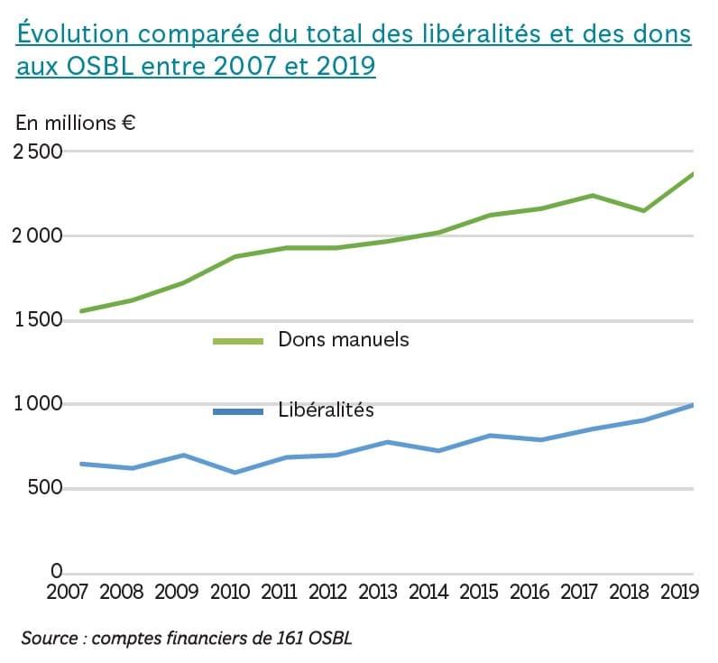 évolution des libéralités et dons manuels de 2007 à 2019 - panorama national des générosités 2021