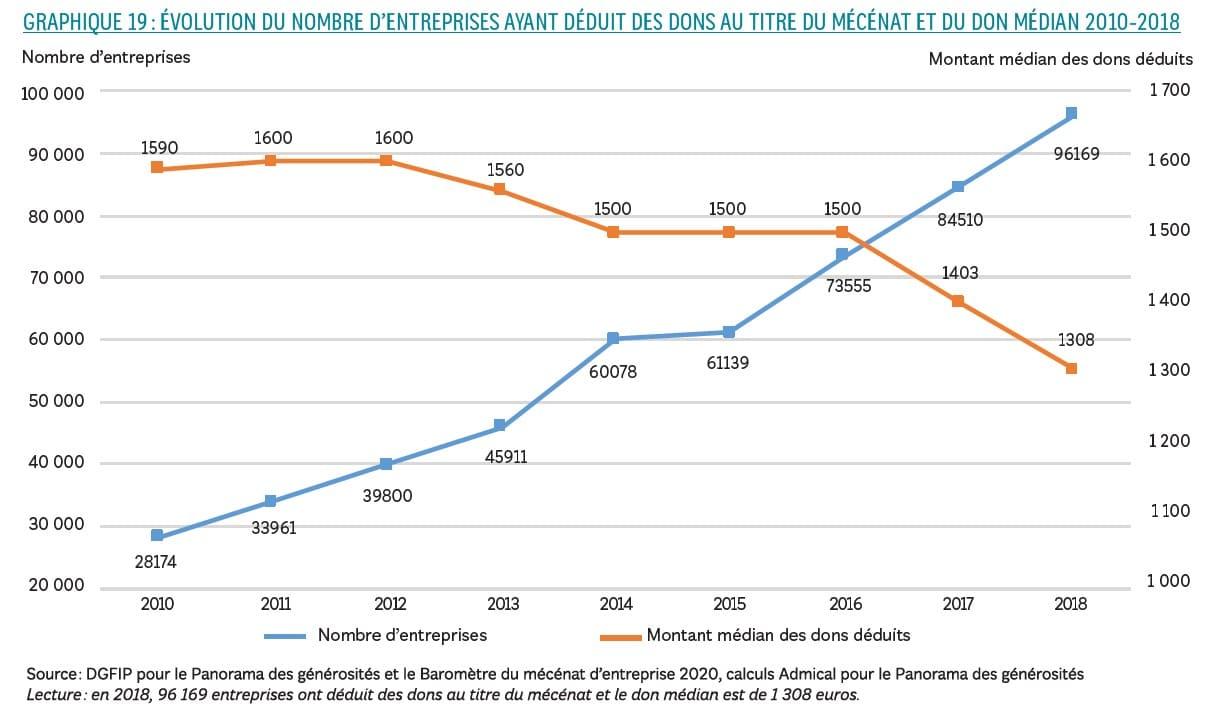 évolution du mécénat et du don moyen - panorama national des générosités 2021
