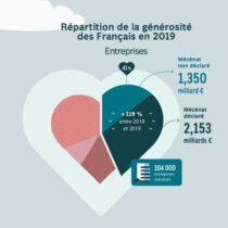 Panorama national des générosités 2021 – Septembre 2021