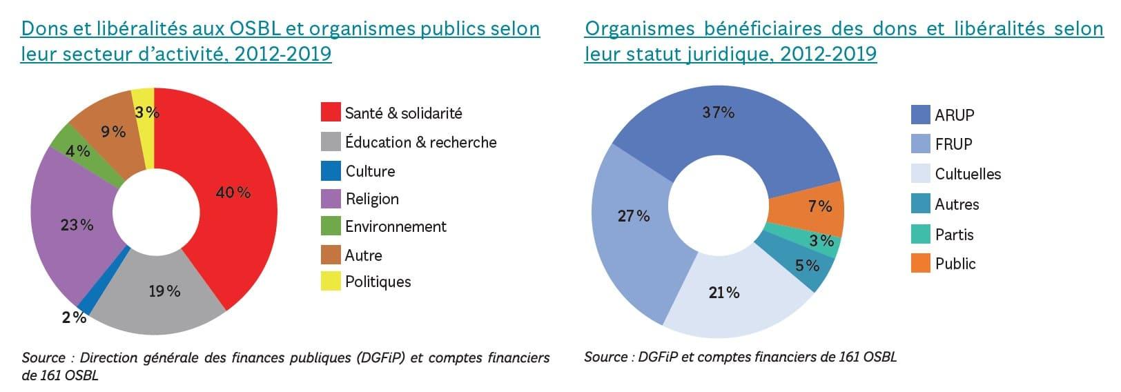 organismes bénéficiaires de la générosité en 2019 - panorama national des générosité 2021