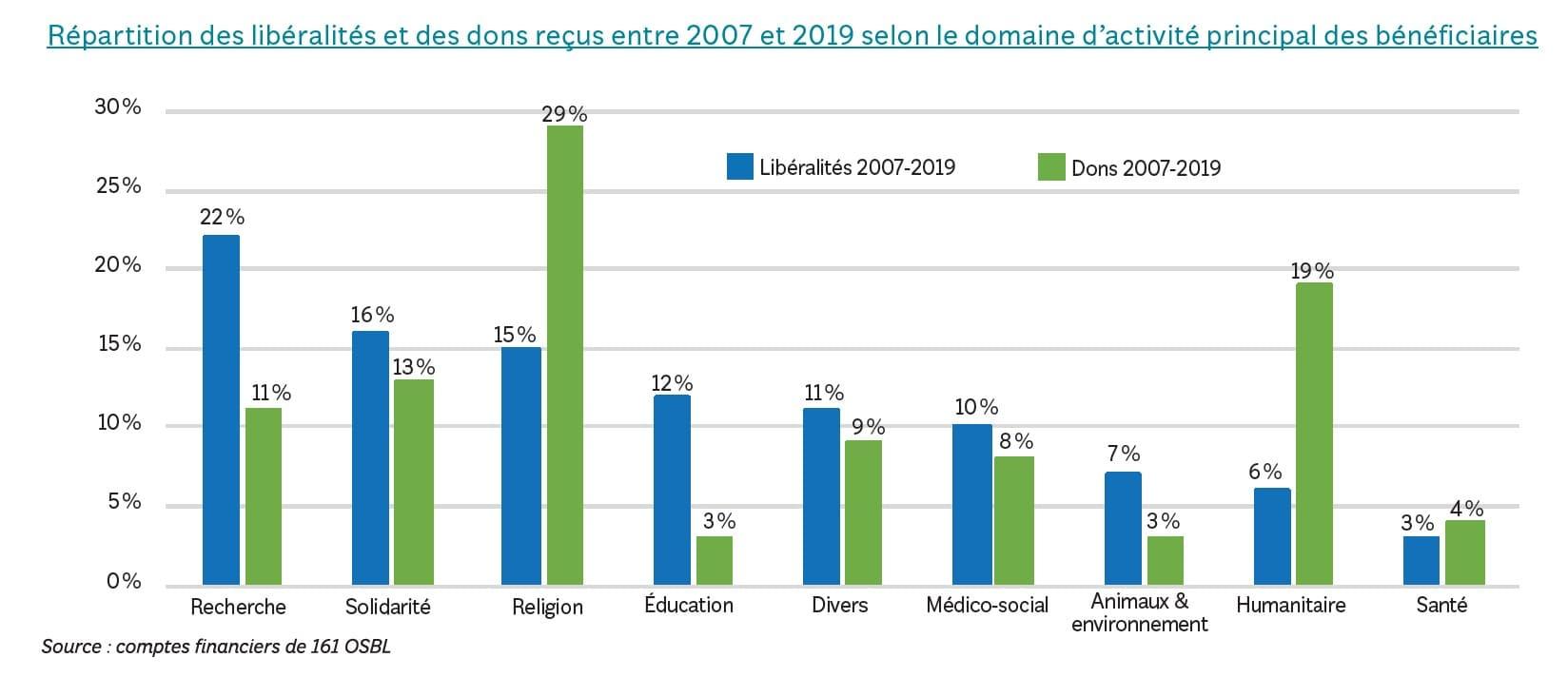 répartition des libéralités et dons par domaine d'activité de 2007 à 2019 - panorama national des générosités 2021